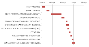 Examples Of Gantt Charts In Healthcare Bedford Health Show Project Management
