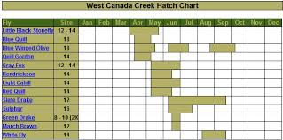 Ny Hatch Charts Northwestern Connecticut Trout Unlimited