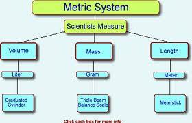 What Is Volume In Science Scientific Measurement Of Length Mass Volume Temperature Free