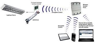 wireless control phihong s wireless lighting controls