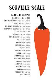 The Hot Sauce Heat Index Bottlestore Com Blog