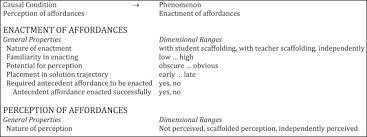 recommendation on research paper sample research