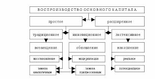 Курсовая основной и оборотный капитал казахстана проблемы  Антикризисное управление сущность диагностика методики