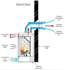 direct vent gas fireplace installation a direct vent zero clearance gas fireplace is a fireplace that