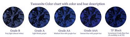 Sapphire Rating Chart Wholesale Tanzanite Loose Tanzanite Supplier