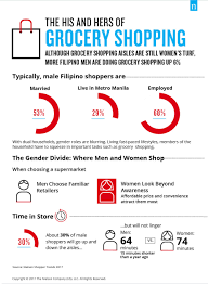 Philippines Is Waking Up To A New Retail Reality As Told By