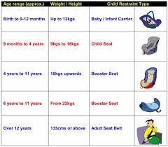 Baby Car Seat Chart Suggestions For Child Seats The Automotive India