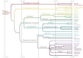 Mayan Languages Wikipedia