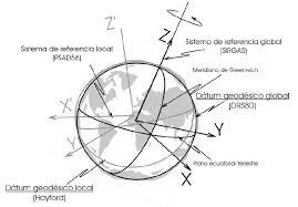 Resultado de imagen de ¿Qué es el azimut en topografia?