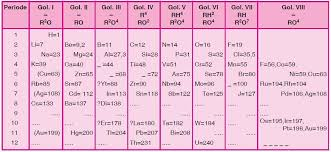 What are the main features and discrepancies of Mendeleev's ...