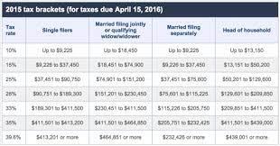 federal ine tax brackets