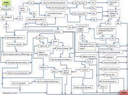 Order As Art Organizing Flow Chart Reinterpretation The