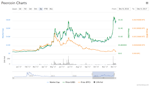 Peercoin Ppc Price Charts Market Cap And Other Haubrusopli Cf