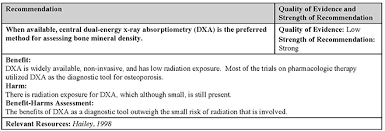 Bmd Z Score Chart Bone Mineral Density Assessment Icsi
