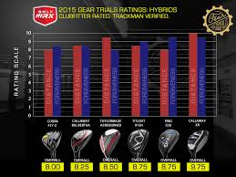 Hybrid Degree Chart Review Callaway Xr And Xr Pro Hybrids Golfwrx