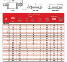 Texas Ico Inc Cleveland Tx Flanges