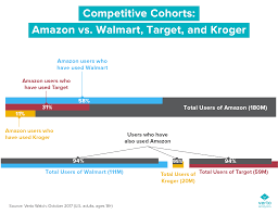 Amazon Versus The Competition Target Walmart And Kroger