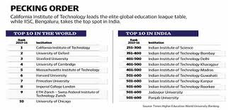 India Matches Brazil Record In University Rankings