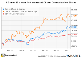 Better Buy Comcast Corporation Vs Charter Communications