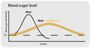 Blood Sugar Immediately After Eating Chart Uncommon Blood Sugar Levels Immediately After Eating Chart