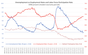 Stop Equating Low Unemployment Rate To High Employment Rate