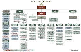 Organizational Chart Palm Beach County Sheriffs Office