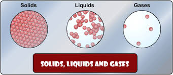 Gas Liquid Solids Introduction