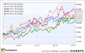 Pharma Patent Cliff Chart Pfizers Incoming Patent Cliff The Motley Fool