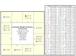 Moon Sign Chart 2012 Astrology September 2012 Monthly Predictions Rasi Palan