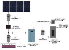 solar pv systems wiring diagram images wiring diagram likewise grid tie solar panel wiring diagram