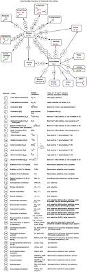 best ideas about organic chemistry reactions organic chemistry reactions reactions reaction summary sheet masterorganicchemistry com