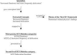 Icf Chart Chemistry Towards A Standardized Nutrition And Dietetics Terminology