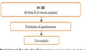 Activity Level Chart Figure 1 From Physical Activity Level Among University