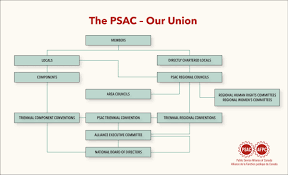 Our Structure Public Service Alliance Of Canada