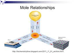 5 mole relationships