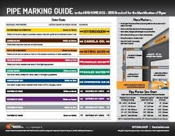 Pipe Wall Chart Pin On Safety Infographics