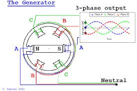 electric generator physics. Beautiful Electric Electric Generator Physics Ac Motor In C
