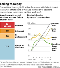 Student Loan Delinquency Rate Chart Chart Are Americans Paying Back Their Student Loans Blog