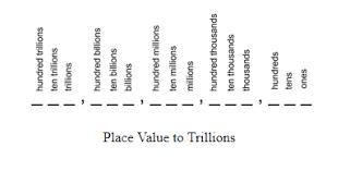 Decimal Place Value To The Trillions Study Com