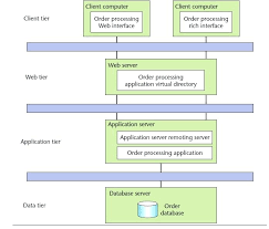 Standard Issue 4 Tier Web App During The Risk Analysis Server ...