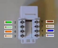 similiar for cat 6 termination diagram rj45 jack keywords cat 6 wiring diagram for wall plates cat5e wiring diagram wall