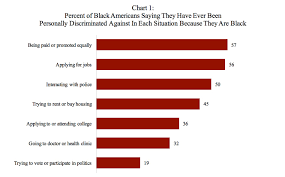 College Radio Charts 2017 Poll Finds At Least Half Of Black Americans Say They Have