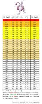 Chansey Cp Chart Level 20 Bedowntowndaytona Com