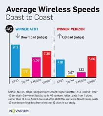 3g Vs Lte Speed Chart Hspa Vs Lte The Future Is Now