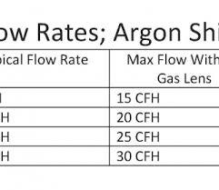 Tig Welding Gas Flow Chart Lpm Bedowntowndaytona Com