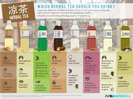 Herbal Tea Chart Herbal Tea Wiki Infographic Statistic Facts And Chart