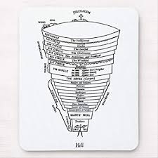 Dante S Inferno Chart Amazon Com Retro Vintage Kitsch Hell Dante Inferno Chart
