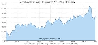 Aud Jpy Chart Australian Dollar Aud To Japanese Yen Jpy History
