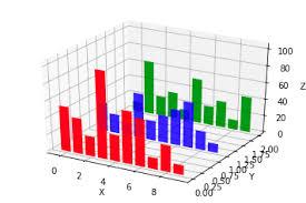 3d Bar Chart Python Python Matplotlib 3d Bar Plot With Error Bars Stack Overflow