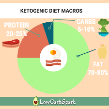 Keto Calculator The Most Precise Easy Way To Calculate Macros